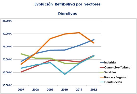 Salarios por Sectores