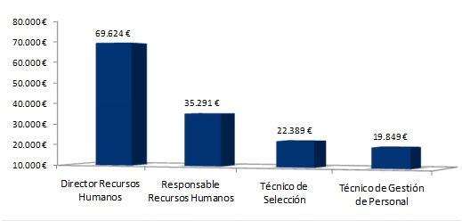 Salarios 2015